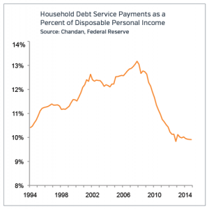 Household Debt Retail 2015 Markets to Watch