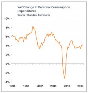 Personal Consumption Retail Market Trends 2015
