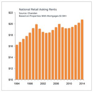 Retail Asking Rents Market Update 2015