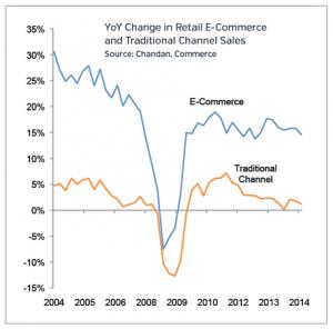 Ecommerce Retail Market Updates 2015