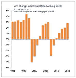 Retail Rent Change Market Update 2015